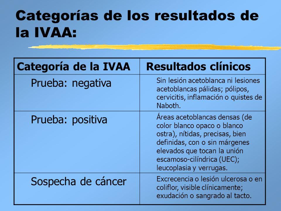 Categorías de los resultados de la IVAA: Categoría de la IVAA Resultados clínicos Prueba: negativa Sin lesión acetoblanca ni lesiones acetoblancas pál