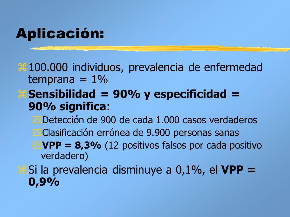 Aplicación: z100.000 individuos, prevalencia de enfermedad temprana = 1% zSensibilidad = 90% y especificidad = 90% significa: yDetección de 900 de cad