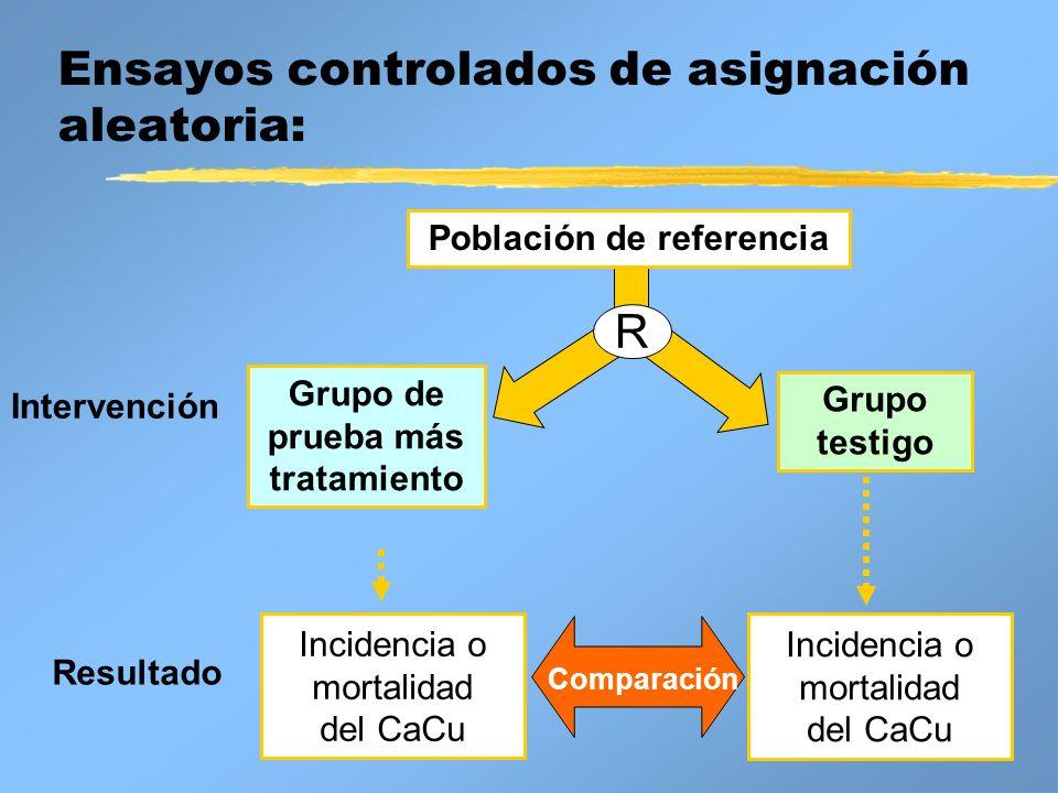 Ensayos controlados de asignación aleatoria: Incidencia o mortalidad del CaCu Intervención Resultado Grupo de prueba más tratamiento Grupo testigo Com