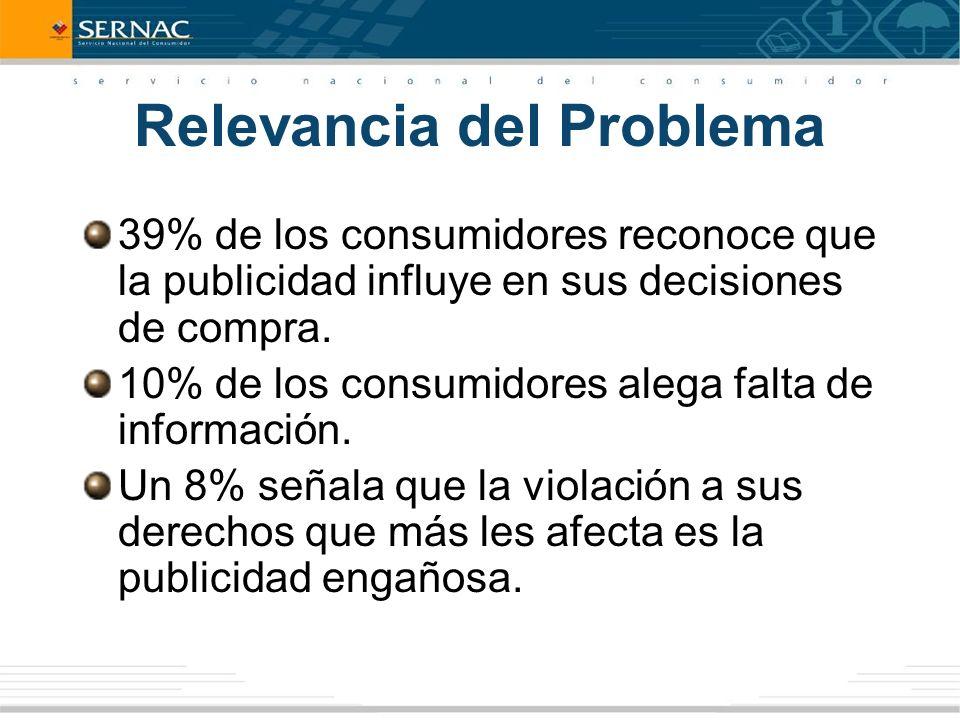 Relevancia del Problema 39% de los consumidores reconoce que la publicidad influye en sus decisiones de compra.