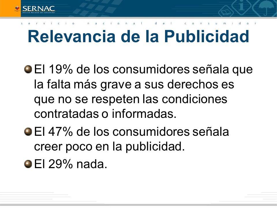 Relevancia de la Publicidad El 19% de los consumidores señala que la falta más grave a sus derechos es que no se respeten las condiciones contratadas o informadas.
