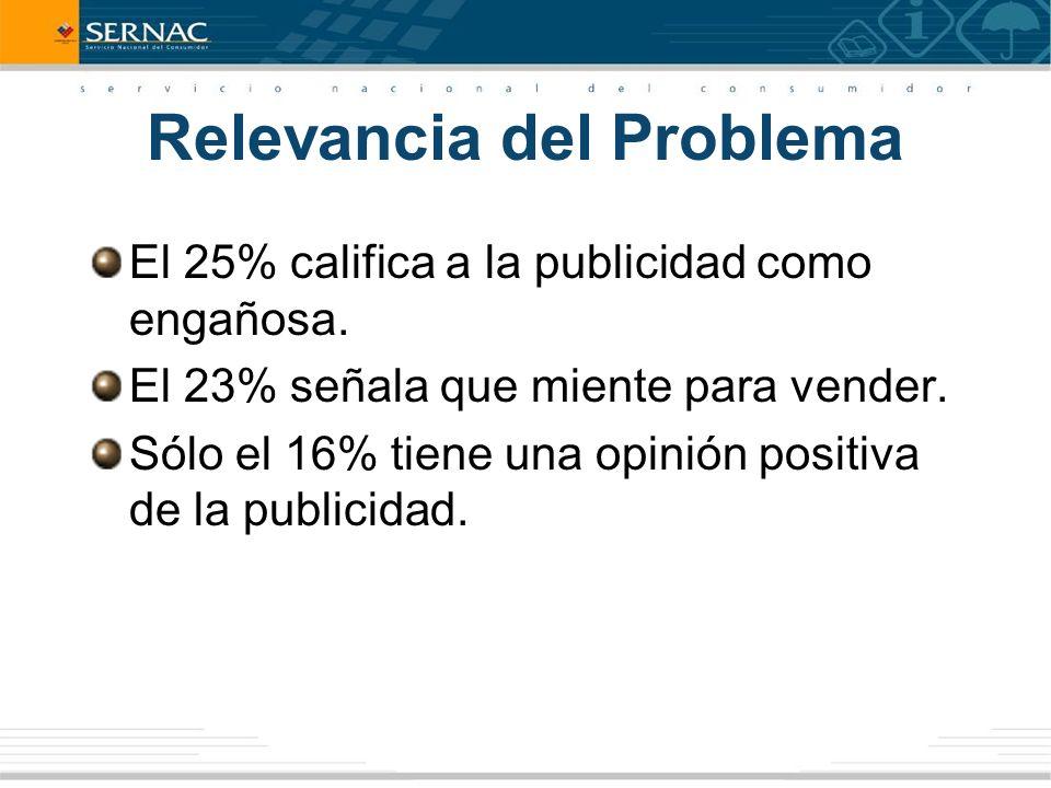 Relevancia del Problema El 25% califica a la publicidad como engañosa.