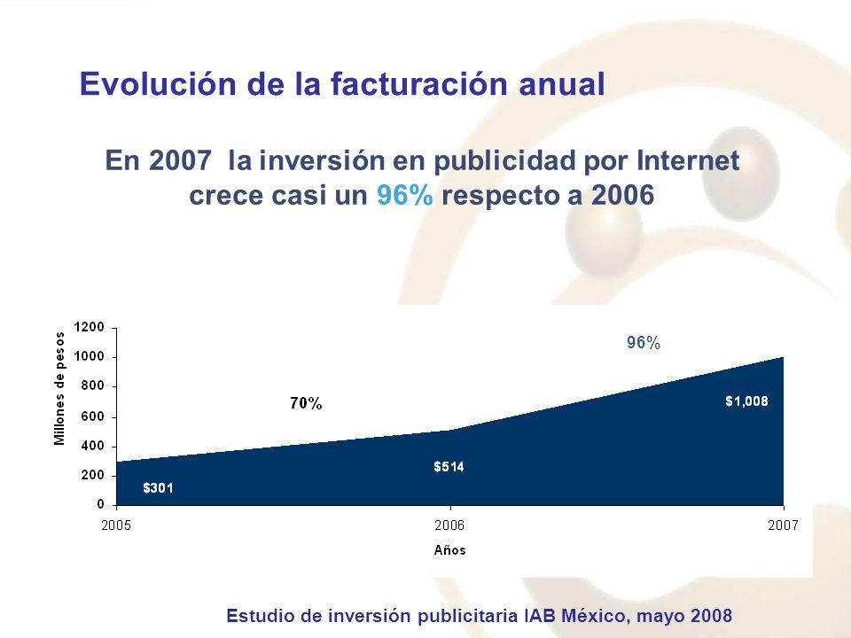Evolución de la facturación anual En 2007 la inversión en publicidad por Internet crece casi un 96% respecto a 2006 96% Estudio de inversión publicitaria IAB México, mayo 2008