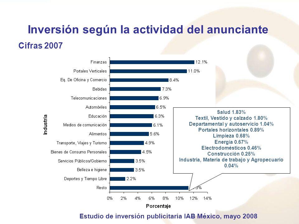 Inversión según la actividad del anunciante Cifras 2007 Salud 1.83% Textil, Vestido y calzado 1.80% Departamental y autoservicio 1.04% Portales horizo