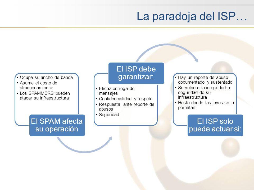 La paradoja del ISP… Ocupa su ancho de banda Asume el costo de almacenamiento Los SPAMMERS pueden atacar su infraestructura El SPAM afecta su operació