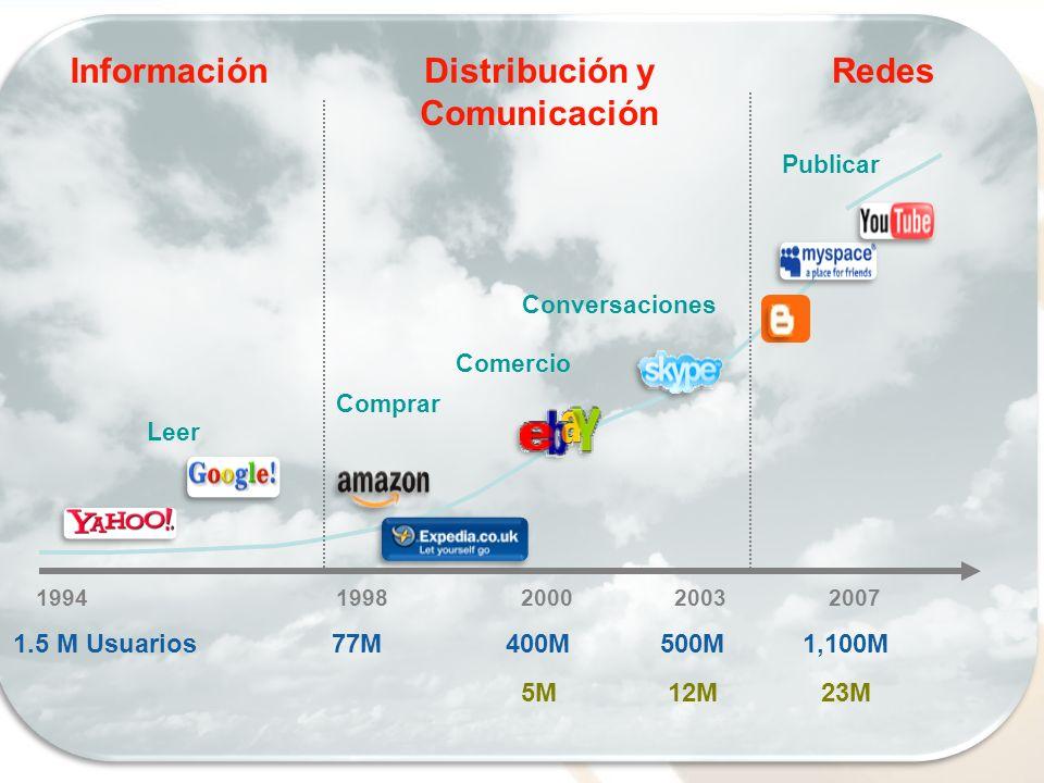 Aspectos Legales Comercio Leer Comprar Publicar 19942003 Conversaciones 2007 77M1,100M500M1.5 M Usuarios InformaciónDistribución y Comunicación Redes 19982000 400M 23M12M5M