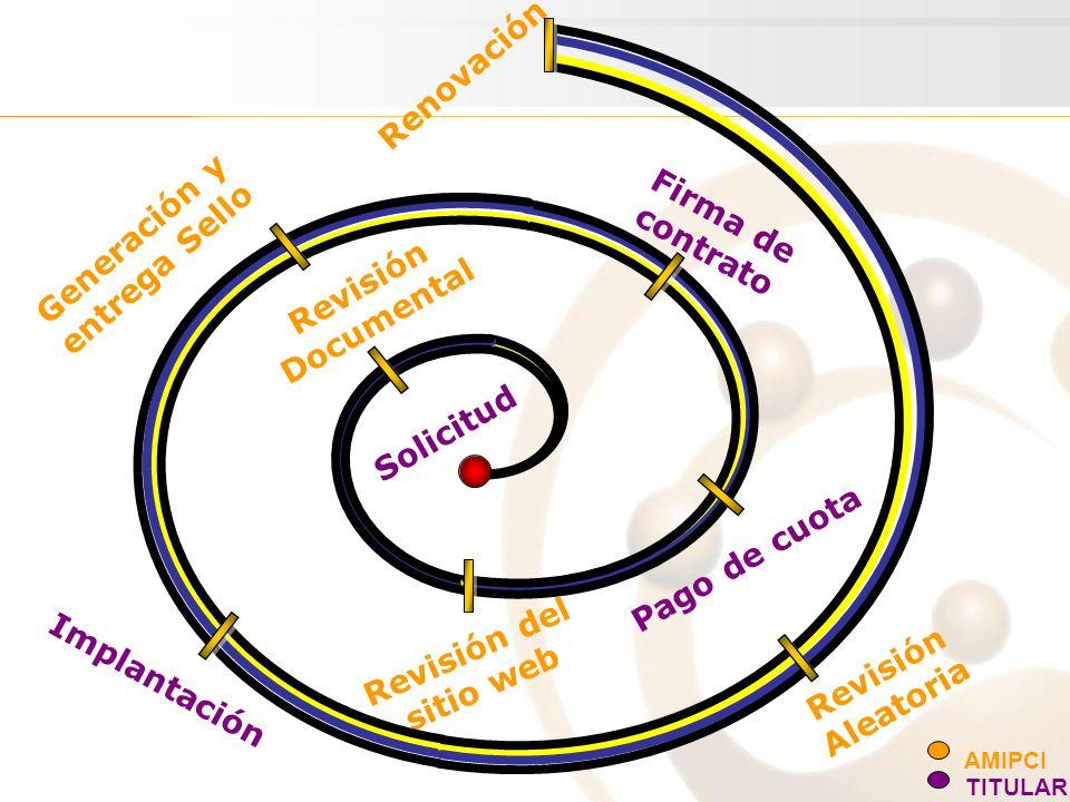 Solicitud Revisión Documental Revisión del sitio web Firma de contrato Generación y entrega Sello Implantación Revisión Aleatoria Pago de cuota AMIPCI TITULAR Renovación