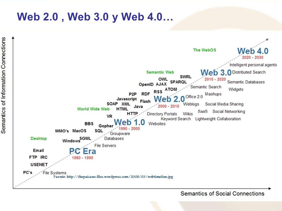 Web 2.0, Web 3.0 y Web 4.0… Fuente: http://en.wikipedia.org/wiki/Web_2.0 Fuente: http://www.personalizemedia.com/wp-content/uploads/2006/08/web1to3.jpg Fuente: http://www.eduteka.org/imgbd/22/web20/web1.jpg Fuente: http://thepaisano.files.wordpress.com/2008/03/webtimeline.jpg
