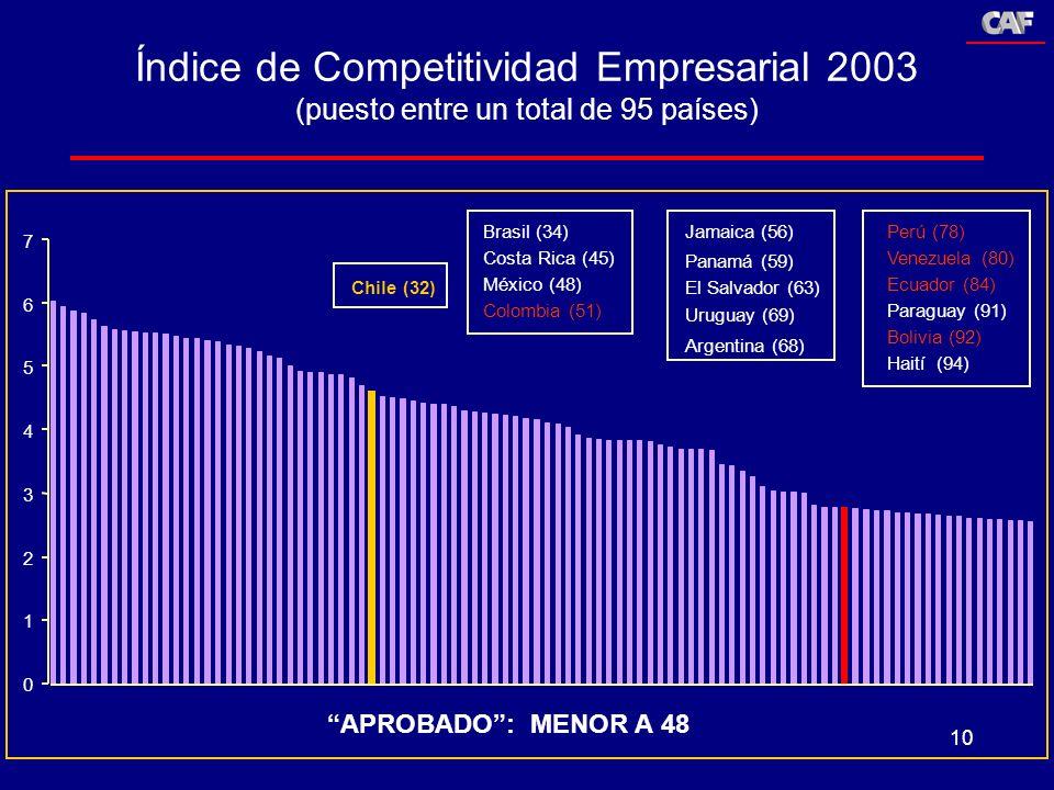 10 Índice de Competitividad Empresarial 2003 (puesto entre un total de 95 países) Bolivia (92) Paraguay (91) Ecuador (84) Venezuela (80) Argentina (68