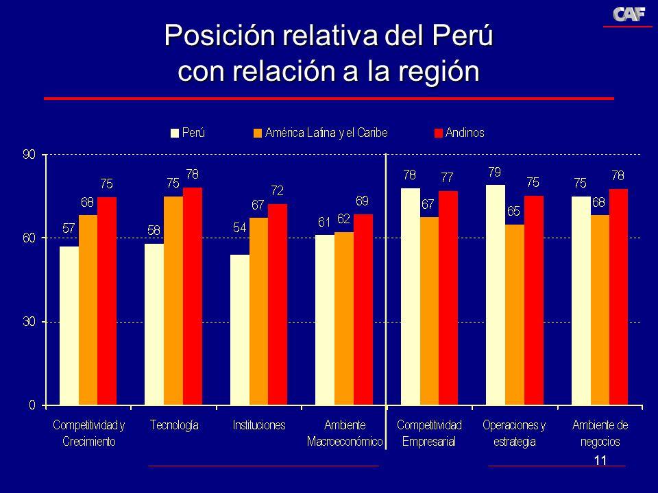 11 Posición relativa del Perú con relación a la región
