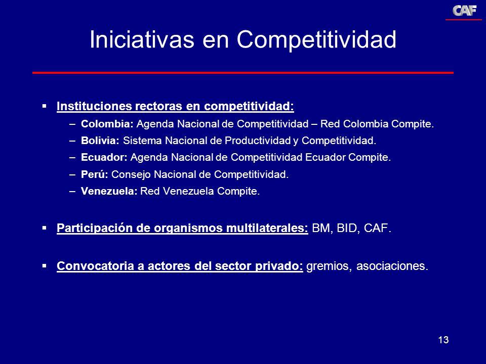 13 Iniciativas en Competitividad Instituciones rectoras en competitividad: –Colombia: Agenda Nacional de Competitividad – Red Colombia Compite. –Boliv