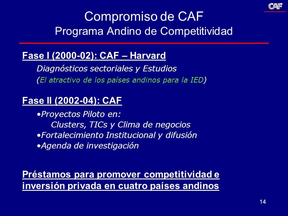 14 Fase I (2000-02): CAF – Harvard Diagnósticos sectoriales y Estudios (El atractivo de los países andinos para la IED) Fase II (2002-04): CAF Proyect