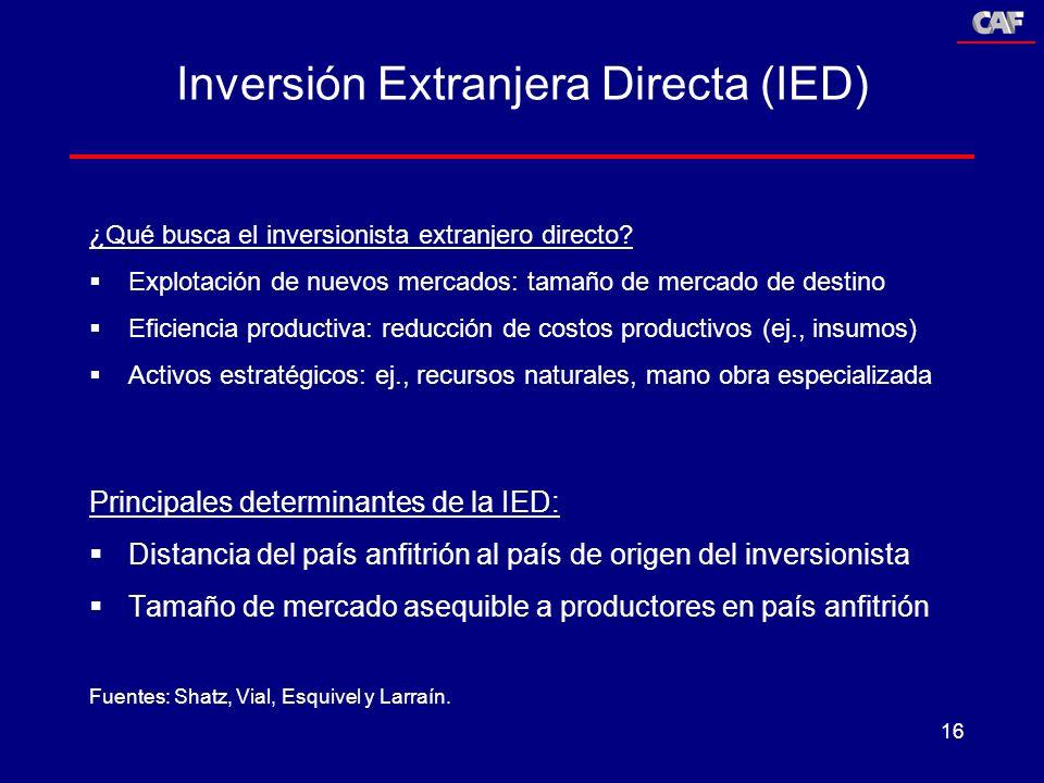 16 ¿Qué busca el inversionista extranjero directo? Explotación de nuevos mercados: tamaño de mercado de destino Eficiencia productiva: reducción de co