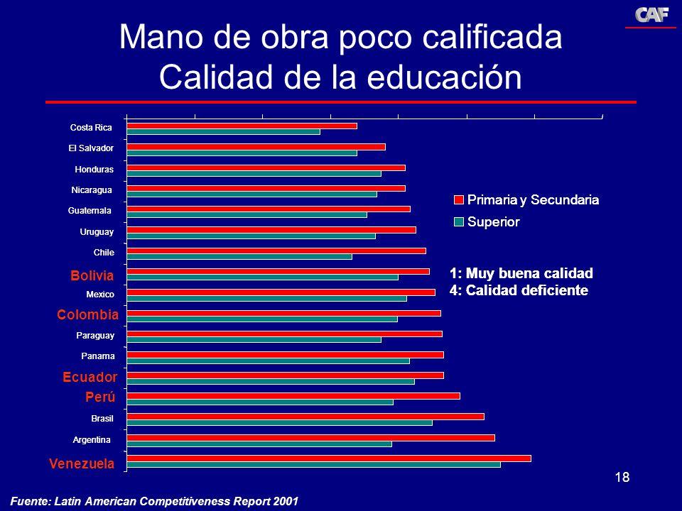 18 Mano de obra poco calificada Calidad de la educación Fuente: Latin American Competitiveness Report 2001 Costa Rica El Salvador Honduras Nicaragua G