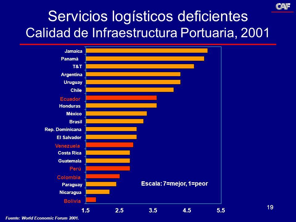 19 Servicios logísticos deficientes Calidad de Infraestructura Portuaria, 2001 1.52.53.54.55.5 Jamaica Panamá T&T Argentina Uruguay Chile Ecuador Hond