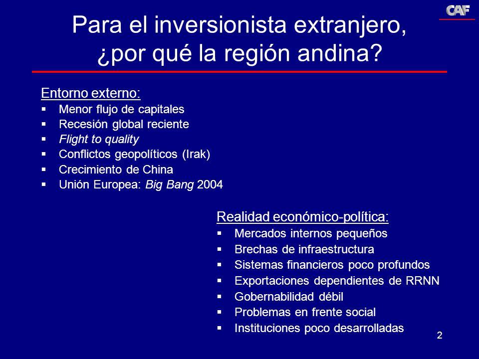 2 Para el inversionista extranjero, ¿por qué la región andina? Entorno externo: Menor flujo de capitales Recesión global reciente Flight to quality Co