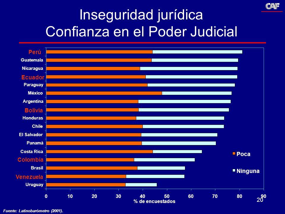 20 Inseguridad jurídica Confianza en el Poder Judicial 0102030405060708090 Uruguay Venezuela Brasil Colombia Costa Rica Panamá El Salvador Chile Hondu