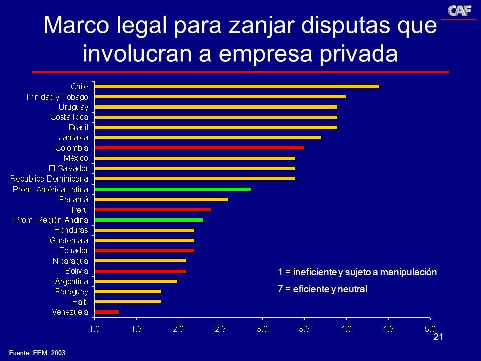 21 Marco legal para zanjar disputas que involucran a empresa privada 1 = ineficiente y sujeto a manipulación 7 = eficiente y neutral Fuente: FEM 2003