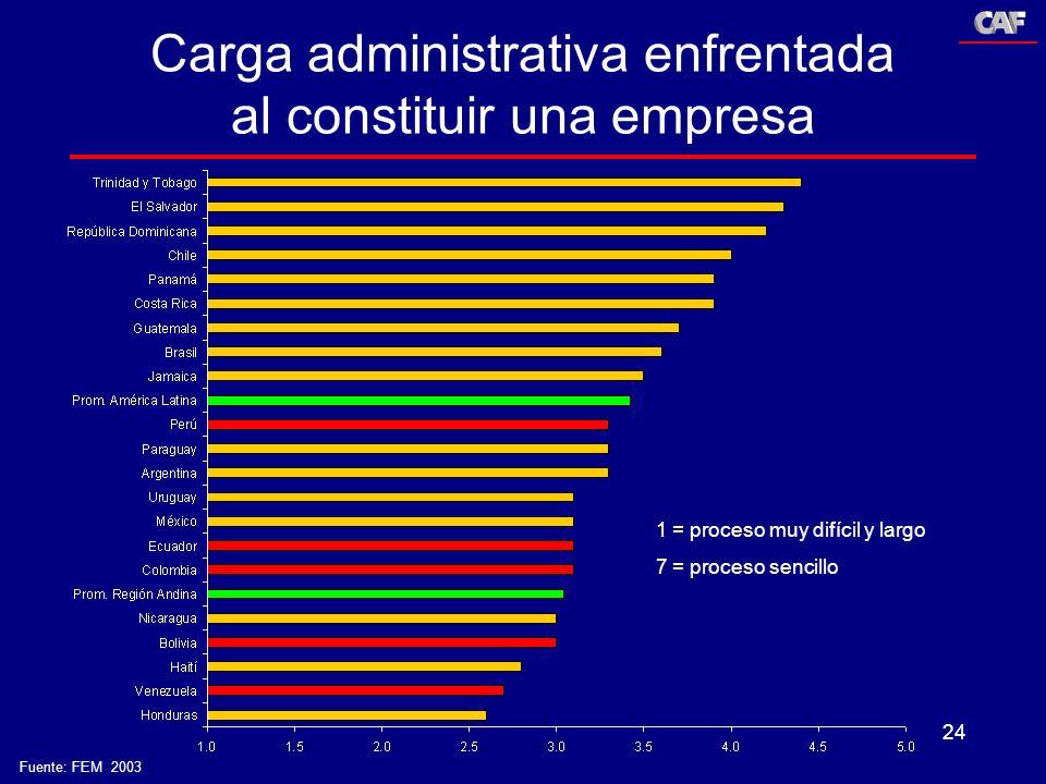 24 Carga administrativa enfrentada al constituir una empresa 1 = proceso muy difícil y largo 7 = proceso sencillo Fuente: FEM 2003