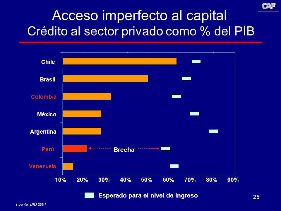 25 Esperado para el nivel de ingreso Fuente: BID 2001 10%20%30%40%50%60%70%80% 90% Chile Brasil Colombia México Argentina Perú Venezuela Brecha Acceso