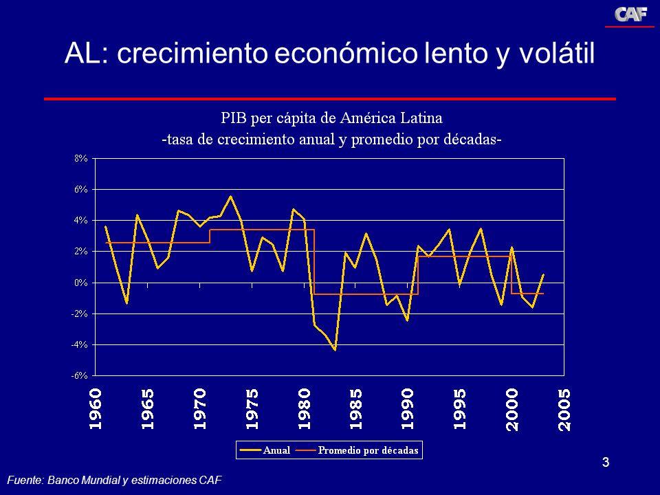 3 AL: crecimiento económico lento y volátil Fuente: Banco Mundial y estimaciones CAF