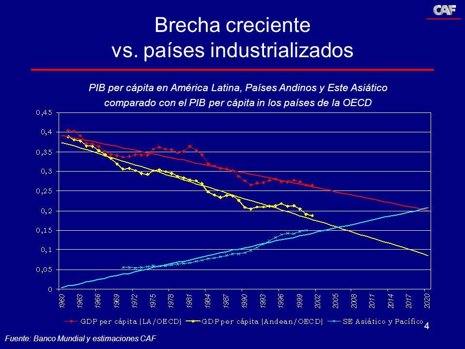 4 Brecha creciente vs. países industrializados PIB per cápita en América Latina, Países Andinos y Este Asiático comparado con el PIB per cápita in los