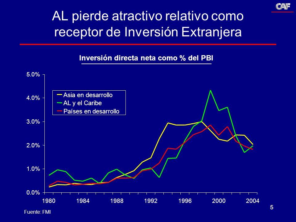 5 AL pierde atractivo relativo como receptor de Inversión Extranjera Inversión directa neta como % del PBI 0.0% 1.0% 2.0% 3.0% 4.0% 5.0% 1980198419881