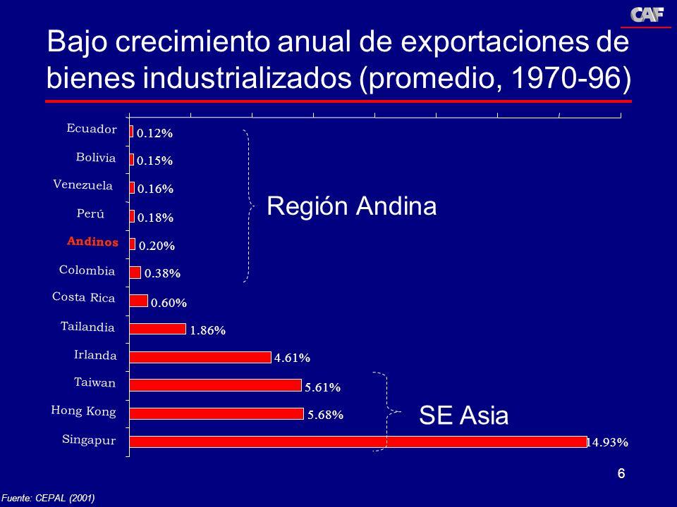 6 Bajo crecimiento anual de exportaciones de bienes industrializados (promedio, 1970-96) Fuente: CEPAL (2001) 0.12% 0.15% 0.16% 0.18% 0.20% 0.38% 0.60