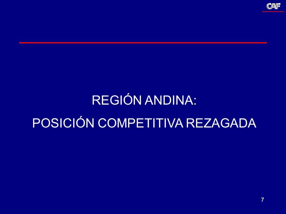 Programa Andino de Competitividad Corporación Andina de Fomento