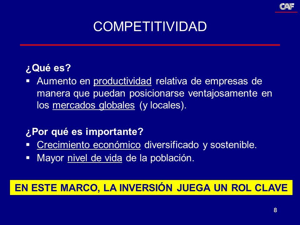 8 COMPETITIVIDAD ¿Qué es? Aumento en productividad relativa de empresas de manera que puedan posicionarse ventajosamente en los mercados globales (y l