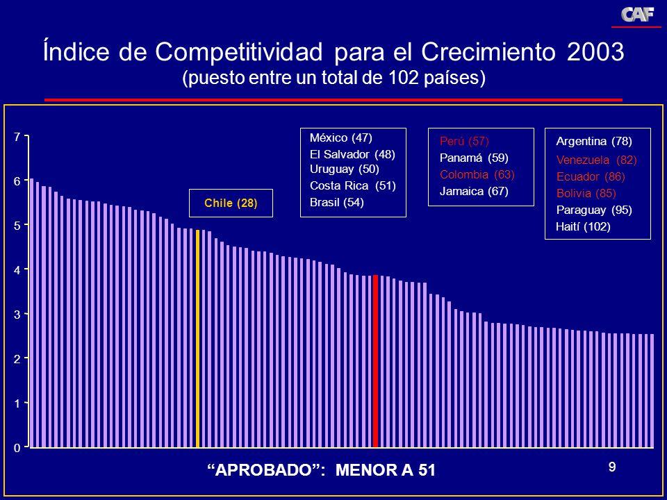9 Índice de Competitividad para el Crecimiento 2003 (puesto entre un total de 102 países) Haití (102) Paraguay (95) Bolivia (85) Ecuador (86) Venezuel