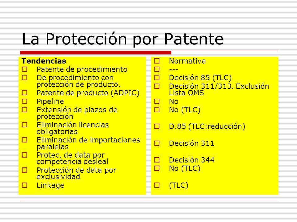 La Protección por Patente Tendencias Patente de procedimiento De procedimiento con protección de producto. Patente de producto (ADPIC) Pipeline Extens