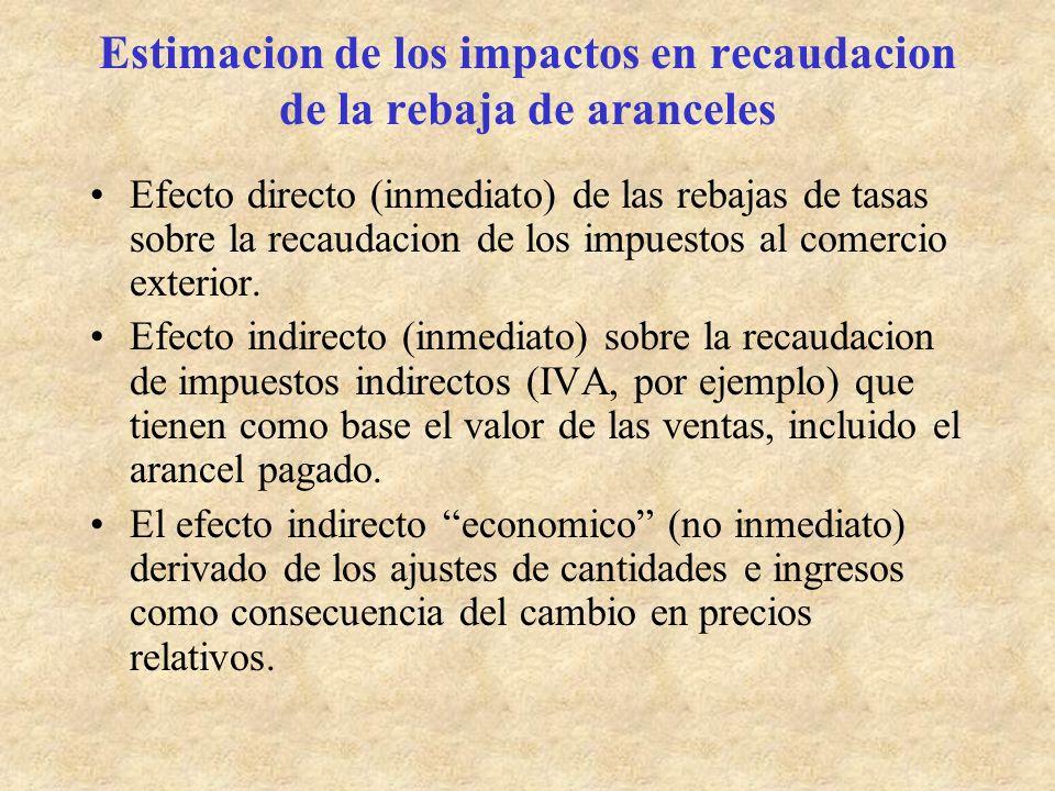 Estimacion de los impactos en recaudacion de la rebaja de aranceles Efecto directo (inmediato) de las rebajas de tasas sobre la recaudacion de los impuestos al comercio exterior.