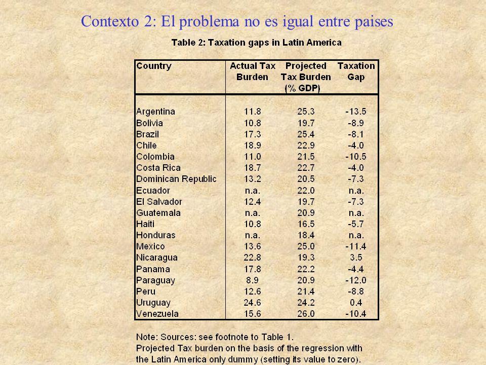 Contexto 2: El problema no es igual entre paises