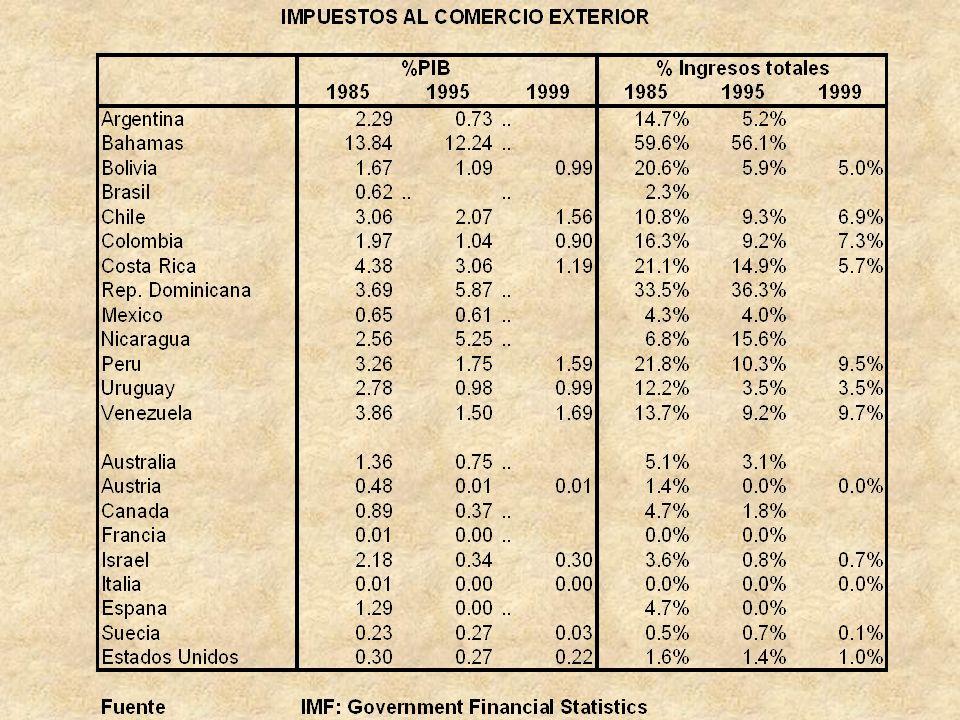Consideraciones iniciales Un acuerdo comercial amplio (tipo FTAA) puede representar perdidas de ingresos fiscales del orden del 5% de la recaudacion para la mayoria de los paises de la region.