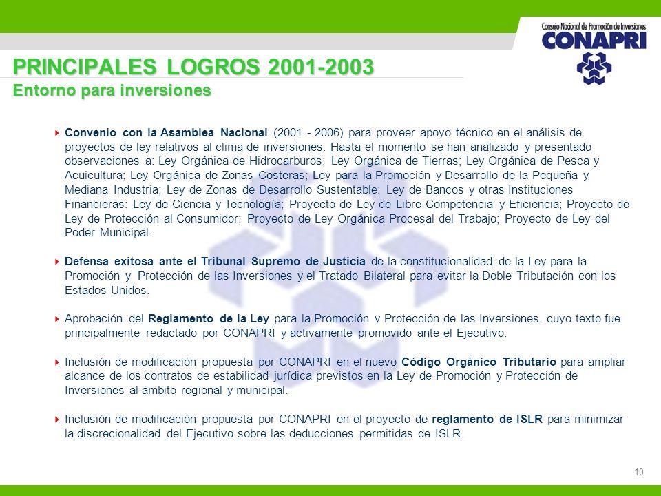 10 PRINCIPALES LOGROS 2001-2003 Entorno para inversiones Convenio con la Asamblea Nacional (2001 - 2006) para proveer apoyo técnico en el análisis de
