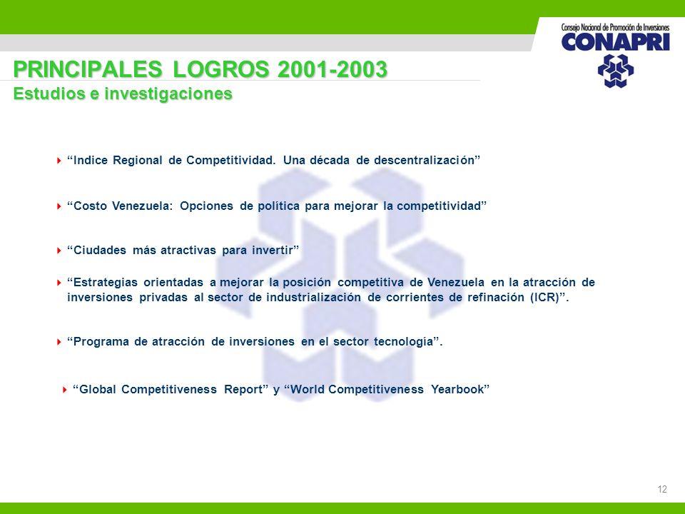 12 PRINCIPALES LOGROS 2001-2003 Estudios e investigaciones Indice Regional de Competitividad. Una década de descentralización Costo Venezuela: Opcione