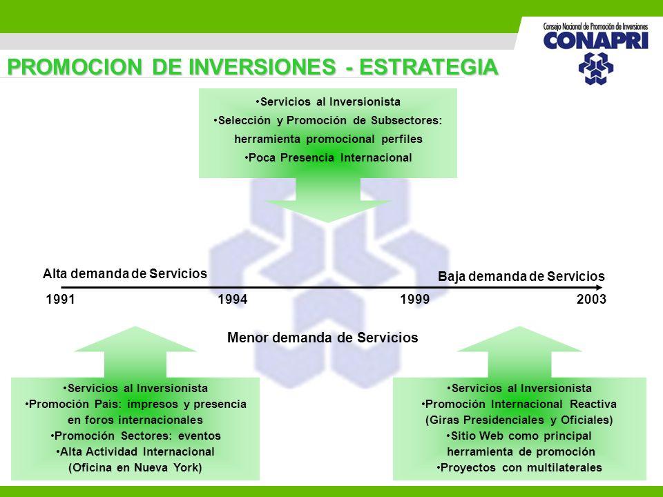 5 PROMOCION DE INVERSIONES - ESTRATEGIA 1991 199420031999 Servicios al Inversionista Promoción País: impresos y presencia en foros internacionales Pro