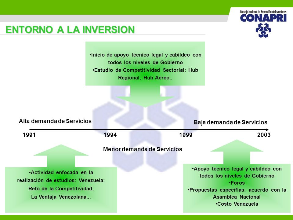 6 ENTORNO A LA INVERSION 1991 199420031999 Actividad enfocada en la realización de estudios: Venezuela: Reto de la Competitividad, La Ventaja Venezola
