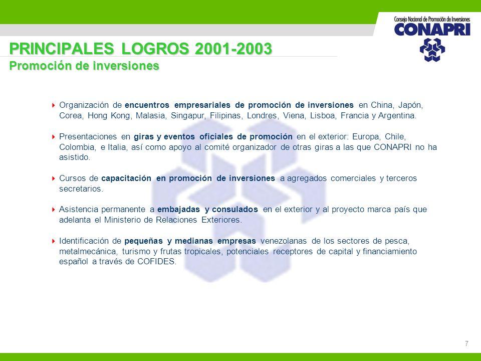 7 PRINCIPALES LOGROS 2001-2003 Promoción de inversiones Organización de encuentros empresariales de promoción de inversiones en China, Japón, Corea, H