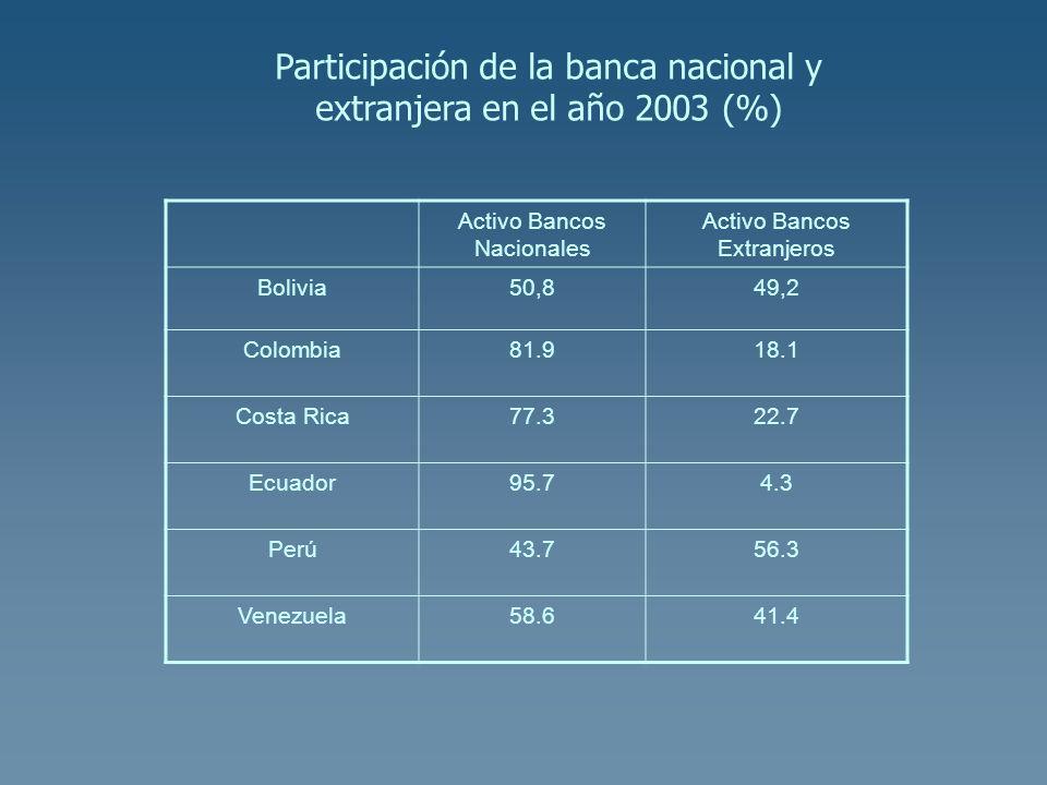 Participación de la banca nacional y extranjera en el año 2003 (%) Activo Bancos Nacionales Activo Bancos Extranjeros Bolivia50,849,2 Colombia81.918.1