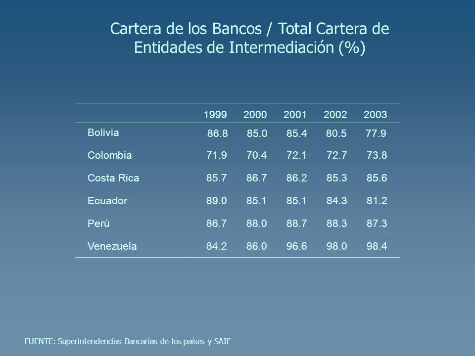 Cartera de los Bancos / Total Cartera de Entidades de Intermediación (%) 19992000200120022003 Bolivia Colombia71.970.472.172.773.8 Costa Rica85.786.78