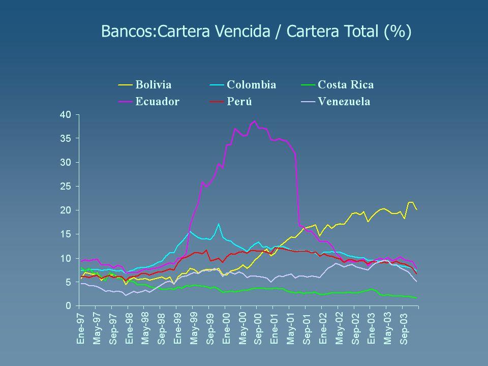 Bancos:Cartera Vencida / Cartera Total (%)