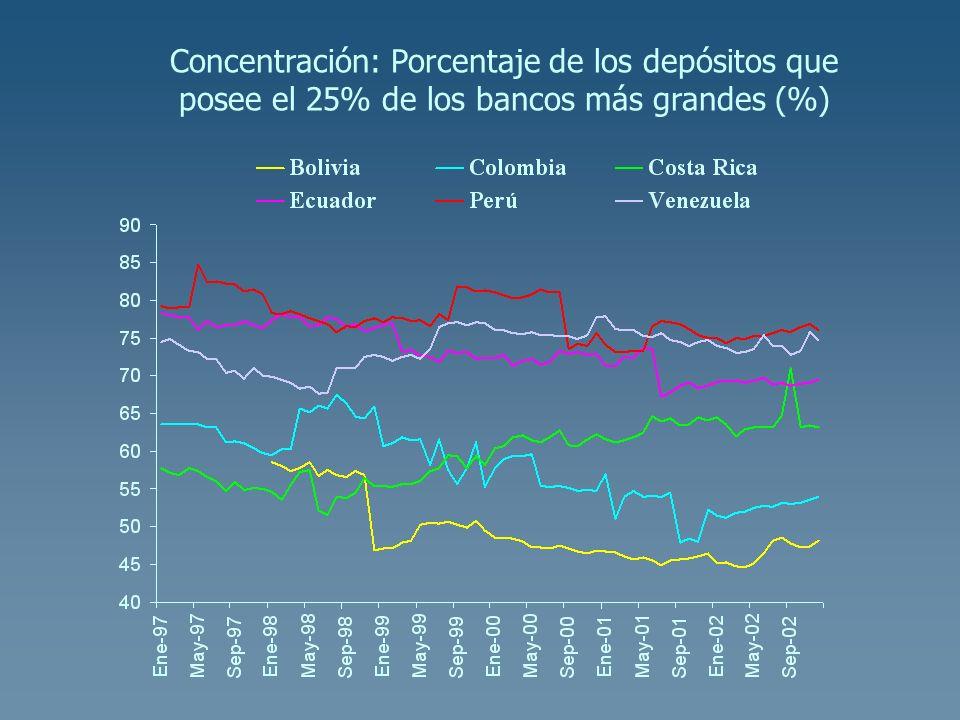 Concentración: Porcentaje de los depósitos que posee el 25% de los bancos más grandes (%)