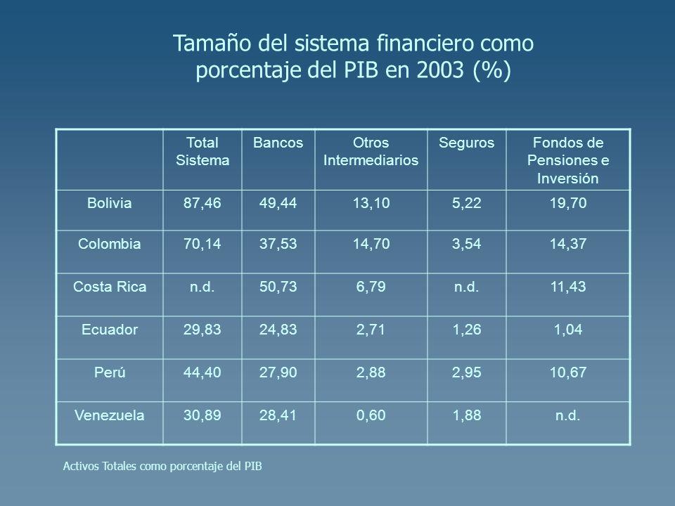 Total Sistema BancosOtros Intermediarios SegurosFondos de Pensiones e Inversión Bolivia87,4649,4413,105,2219,70 Colombia70,1437,5314,703,5414,37 Costa