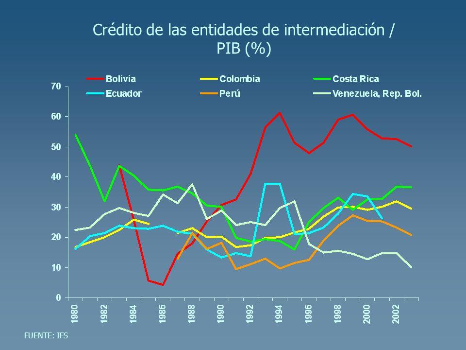 Crédito de las entidades de intermediación / PIB (%) FUENTE: IFS