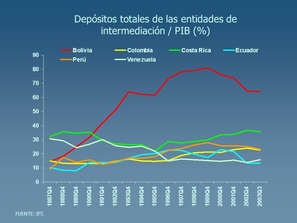 Depósitos totales de las entidades de intermediación / PIB (%) FUENTE: IFS