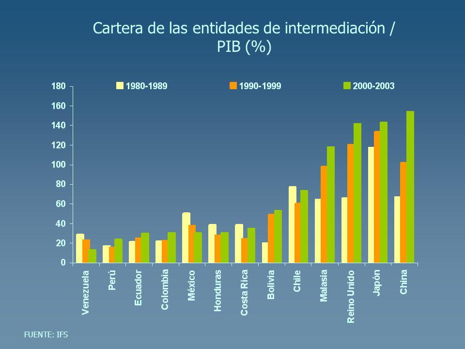 FUENTE: IFS Cartera de las entidades de intermediación / PIB (%)