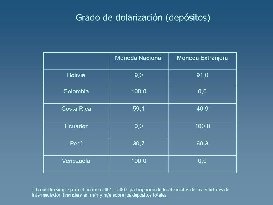 Moneda NacionalMoneda Extranjera Bolivia9,091,0 Colombia100,00,0 Costa Rica59,140,9 Ecuador0,0100,0 Perú30,769,3 Venezuela100,00,0 Grado de dolarizaci