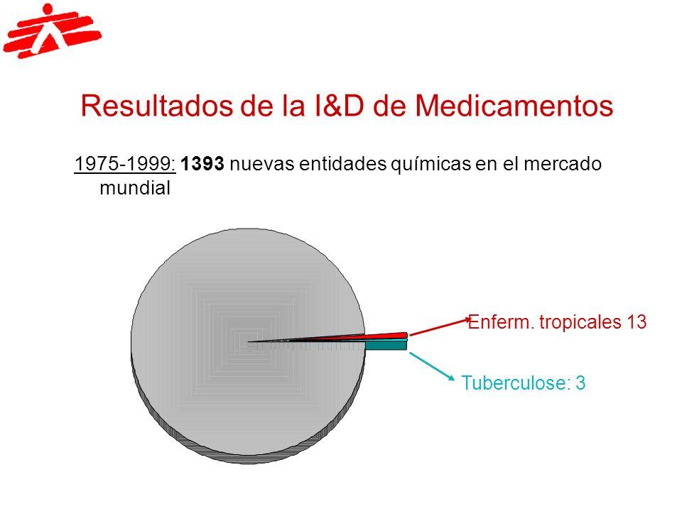 Resultados de la I&D de Medicamentos 1975-1999: 1393 nuevas entidades químicas en el mercado mundial Enferm. tropicales 13 Tuberculose: 3
